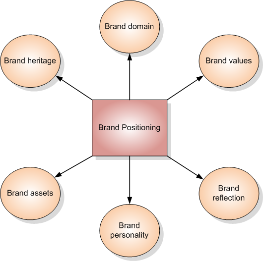 Brand Positioning Studies